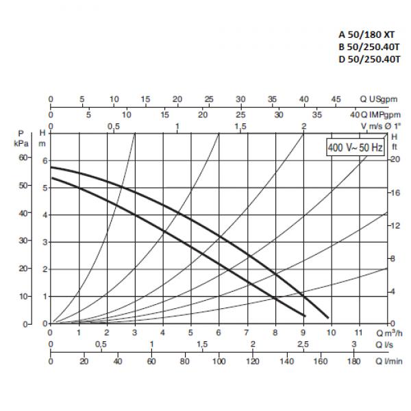 Циркуляционный насос Dab A 50/180 XТ