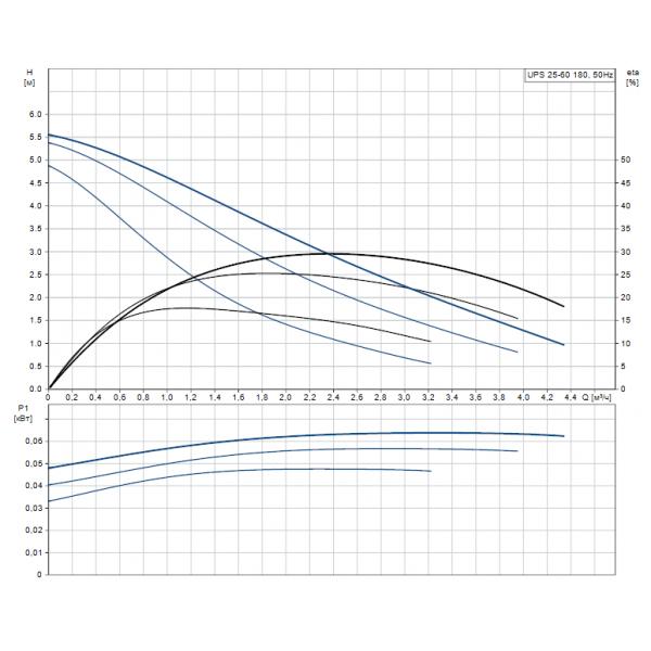 Циркуляционный насос Grundfos UPS 25-60 130