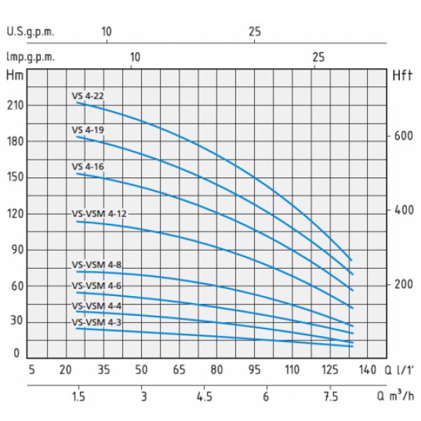 Вертикальный насос Speroni VSM 4-12