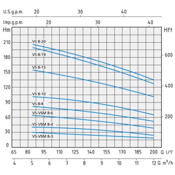 Вертикальный насос Speroni VS 8-20