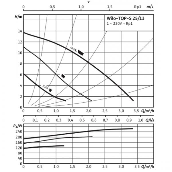 Циркуляционный насос Wilo TOP S 25/5 EM