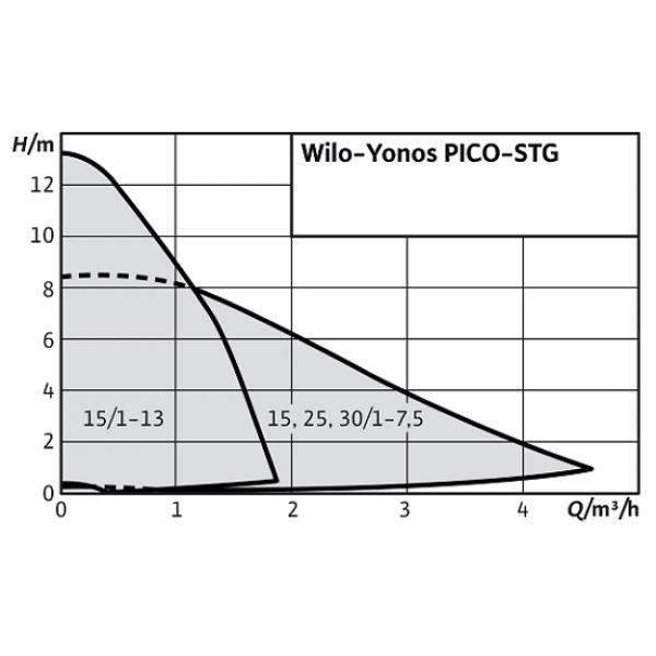 Насос для гелиосистем Wilo Yonos PICO-STG 25/1-7,5-180