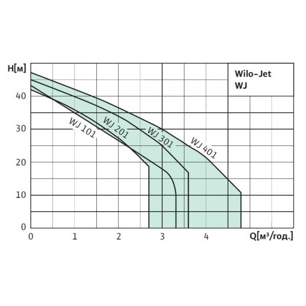 Cамовсасывающий насос Wilo WJ 401 EM
