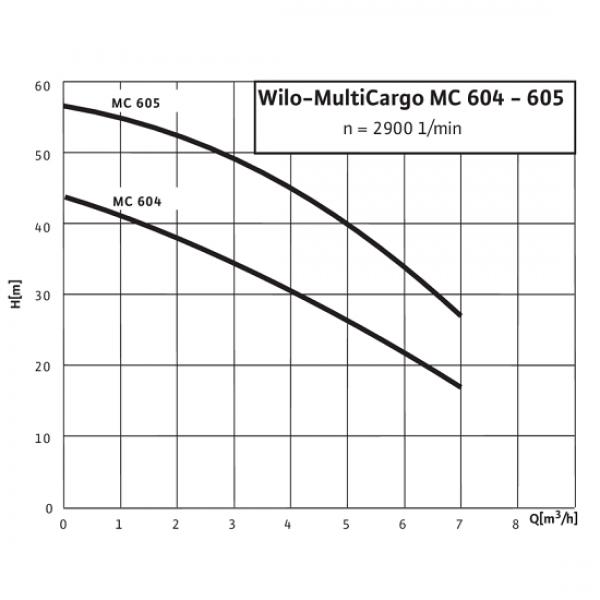 Cамовсасывающий насос Wilo MultiCargo MC 605 (400 В)
