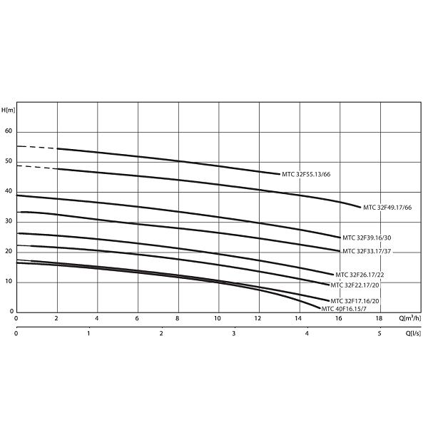 Насос Wilo MTC32 F 39.16/30/3-400-50-2