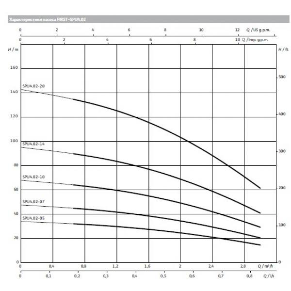 Насос скважинный Wilo Actun FIRST SPU4.02-07-B/XI4-50-1-230
