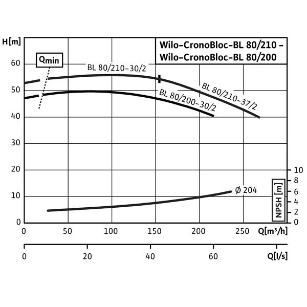 Блочный насос Wilo CronoBloc BL 80/200-30/2